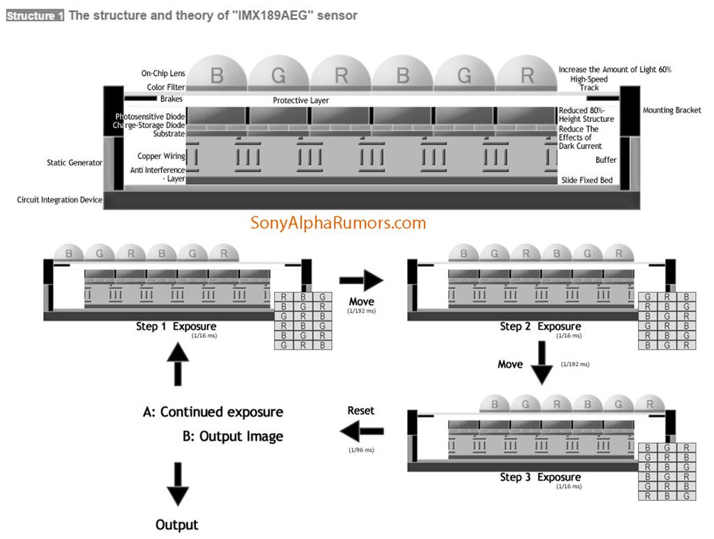 Sony APCS Sensör Yapısı